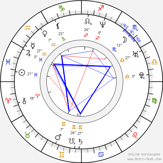 Anife Vyskočilová birth chart, biography, wikipedia 2018, 2019