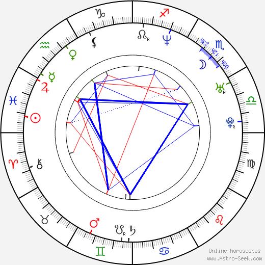 Anife Vyskočilová astro natal birth chart, Anife Vyskočilová horoscope, astrology