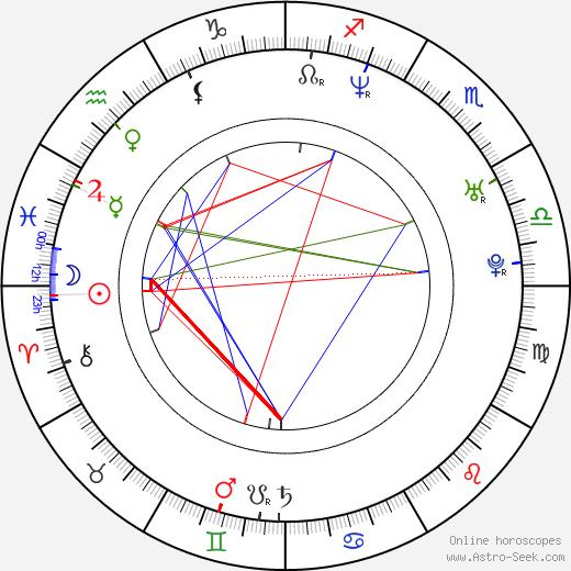 Anna Schudt tema natale, oroscopo, Anna Schudt oroscopi gratuiti, astrologia