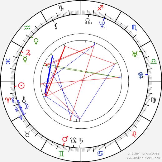 Antonin Peretjatko birth chart, Antonin Peretjatko astro natal horoscope, astrology