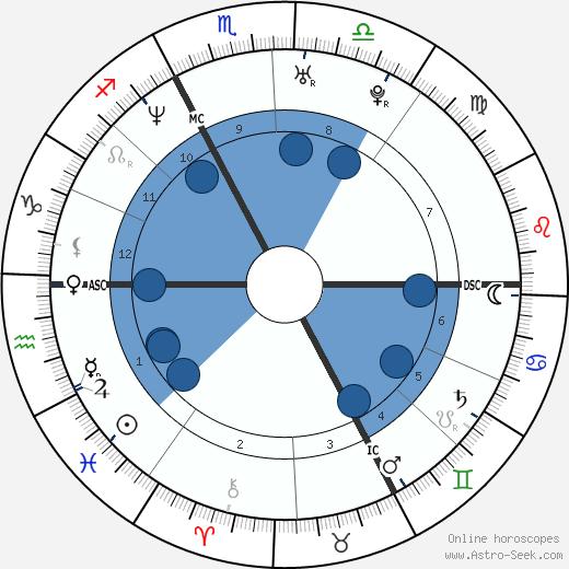 Barbara Schöneberger wikipedia, horoscope, astrology, instagram