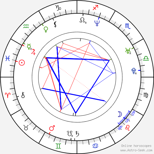 Beanie Sigel birth chart, Beanie Sigel astro natal horoscope, astrology