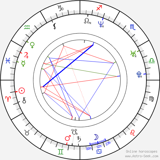 Benjamin Eicher astro natal birth chart, Benjamin Eicher horoscope, astrology