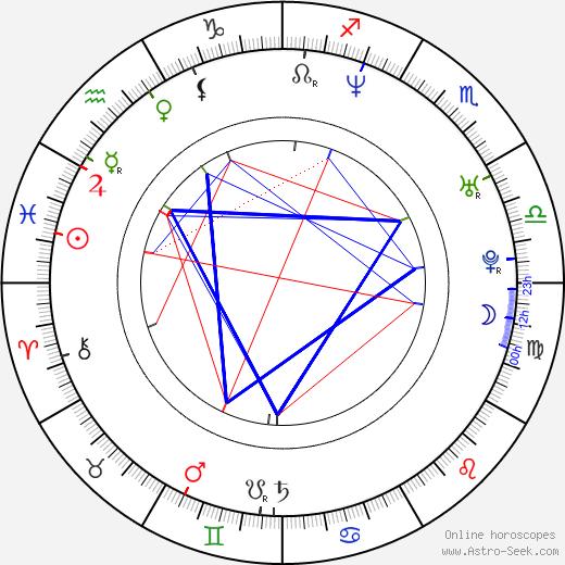 Carlos Baute birth chart, Carlos Baute astro natal horoscope, astrology