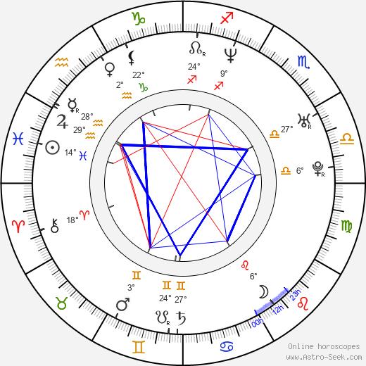 Charlie Grandy birth chart, biography, wikipedia 2019, 2020