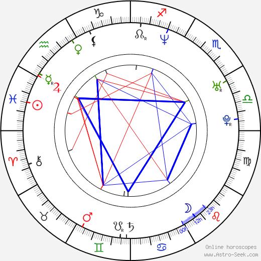 Charlie Grandy birth chart, Charlie Grandy astro natal horoscope, astrology