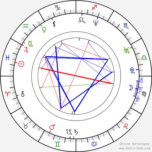 Christiane Paul astro natal birth chart, Christiane Paul horoscope, astrology