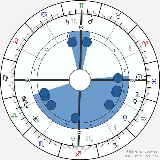 Courtney Wagner wikipedia, horoscope, astrology, instagram