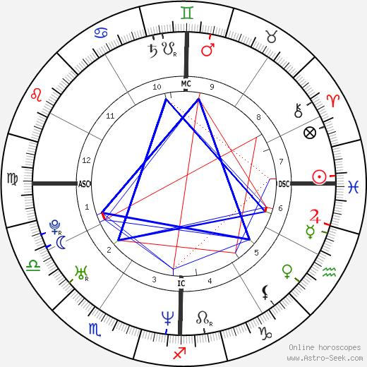 Courtney Wagner день рождения гороскоп, Courtney Wagner Натальная карта онлайн