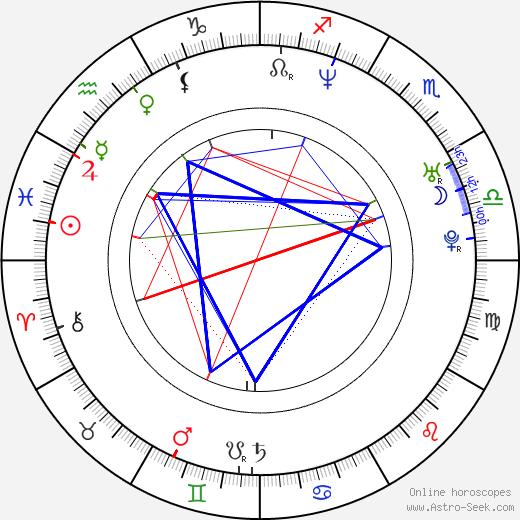 Cristián de la Fuente birth chart, Cristián de la Fuente astro natal horoscope, astrology
