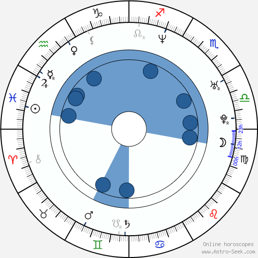 Danny Corkill horoscope, astrology, sign, zodiac, date of birth, instagram