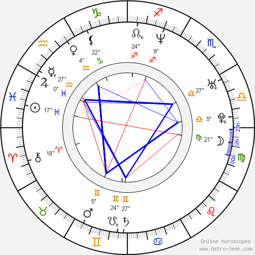 Danny Corkill birth chart, biography, wikipedia 2018, 2019