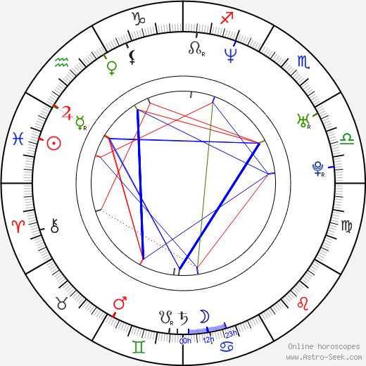 Дэвид Фаустино David Faustino день рождения гороскоп, David Faustino Натальная карта онлайн