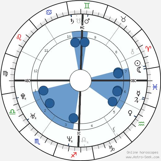 Delphine Alzieu wikipedia, horoscope, astrology, instagram