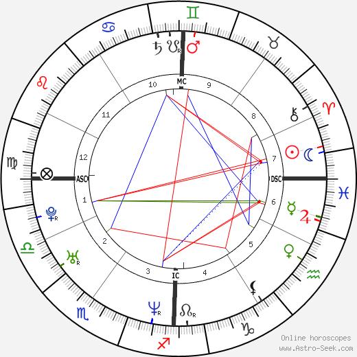 Delphine Alzieu день рождения гороскоп, Delphine Alzieu Натальная карта онлайн