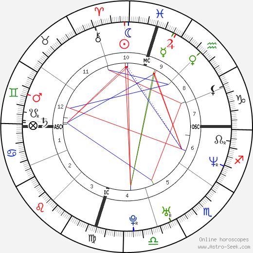 Eric Washington день рождения гороскоп, Eric Washington Натальная карта онлайн