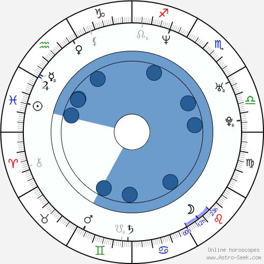 Eva Mendes wikipedia, horoscope, astrology, instagram