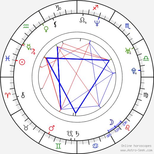Eva Mendes astro natal birth chart, Eva Mendes horoscope, astrology
