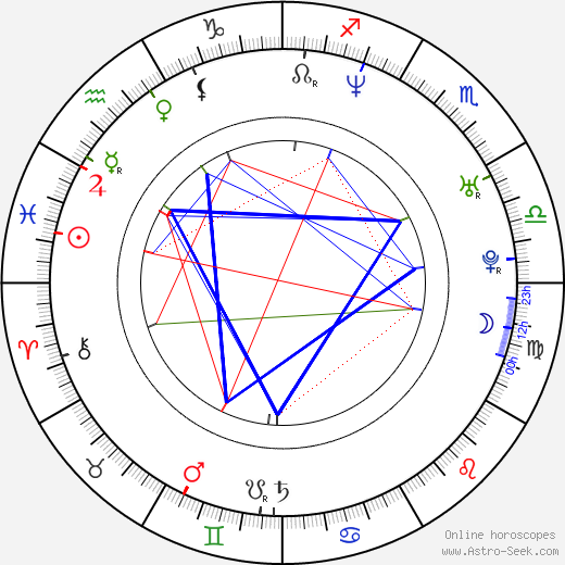 Fardeen Khan astro natal birth chart, Fardeen Khan horoscope, astrology