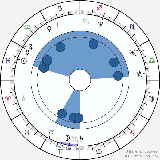 Gergely Trócsányi wikipedia, horoscope, astrology, instagram