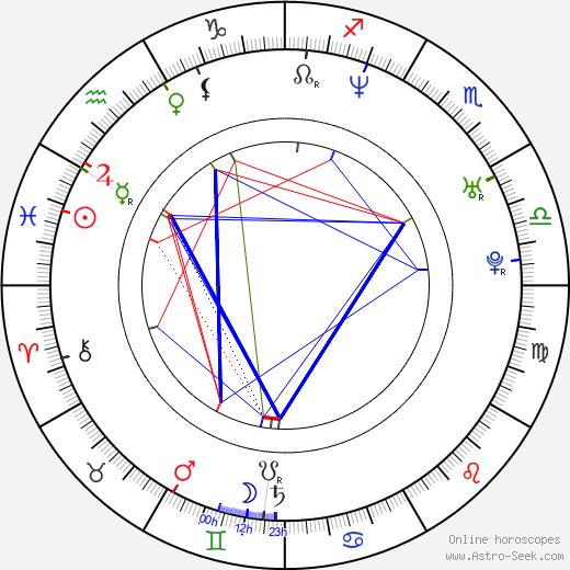 Gergely Trócsányi день рождения гороскоп, Gergely Trócsányi Натальная карта онлайн