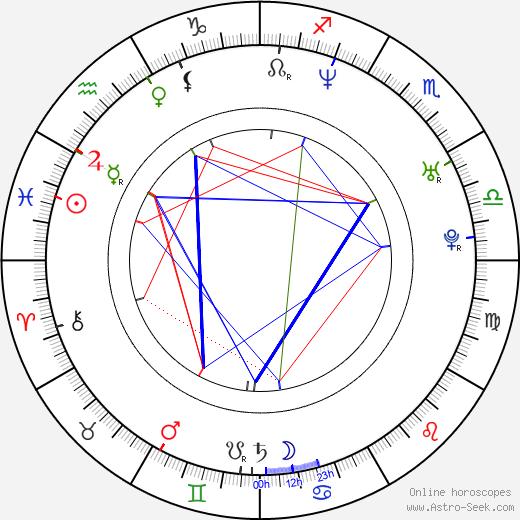 Jared Rushton birth chart, Jared Rushton astro natal horoscope, astrology
