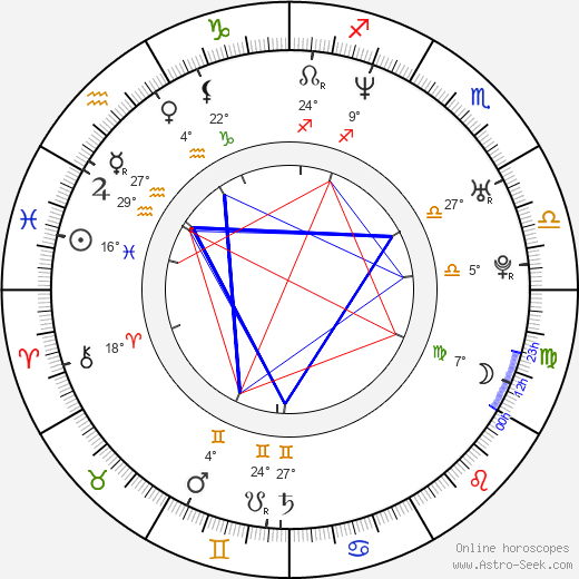 Jenna Fischer birth chart, biography, wikipedia 2019, 2020
