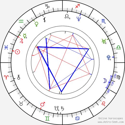 Jenna Fischer astro natal birth chart, Jenna Fischer horoscope, astrology