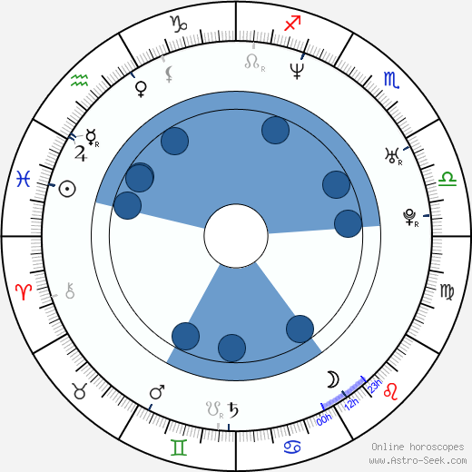 Jill Ritchie wikipedia, horoscope, astrology, instagram