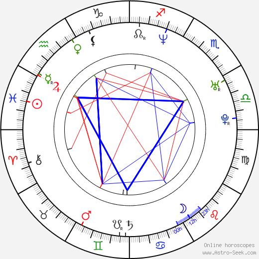 Jill Ritchie astro natal birth chart, Jill Ritchie horoscope, astrology