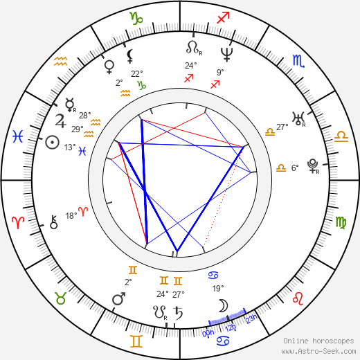 Karol Kučera birth chart, biography, wikipedia 2020, 2021