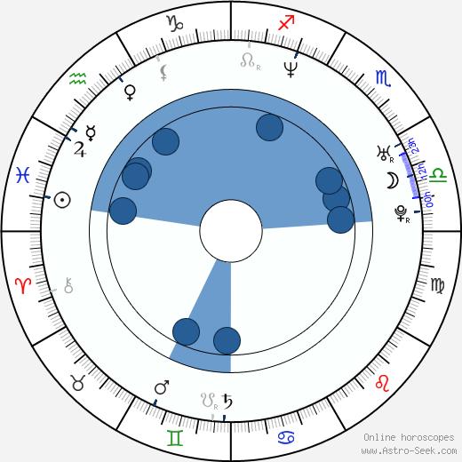 Keren Ann wikipedia, horoscope, astrology, instagram