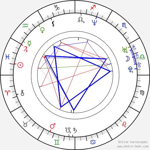 Keren Ann birth chart, Keren Ann astro natal horoscope, astrology