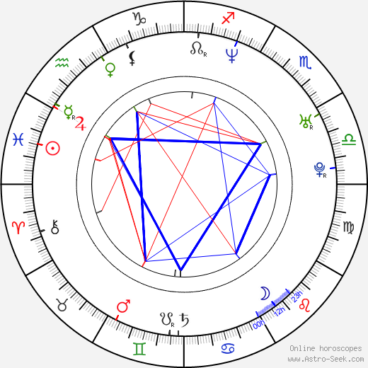 Kevin Connolly birth chart, Kevin Connolly astro natal horoscope, astrology