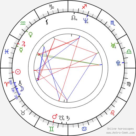 Kseniya Rappoport astro natal birth chart, Kseniya Rappoport horoscope, astrology
