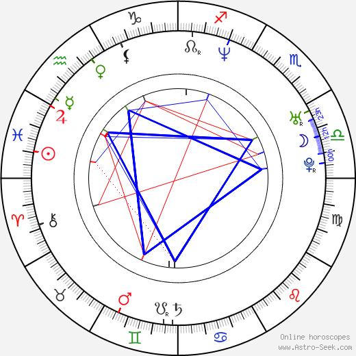 Laurent Perez birth chart, Laurent Perez astro natal horoscope, astrology