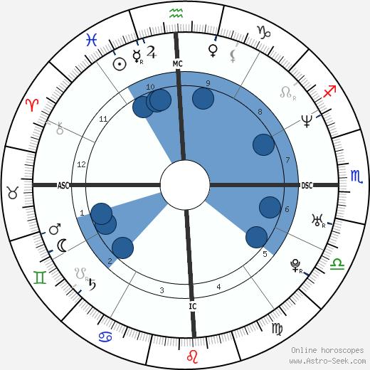 Lilian Krentkowski wikipedia, horoscope, astrology, instagram