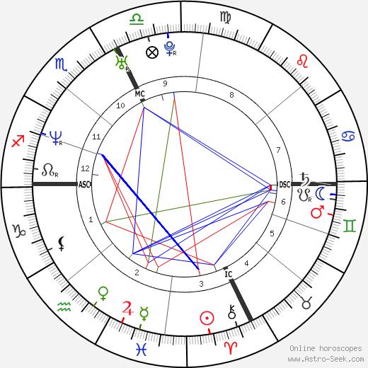 Lorenza Arnetoll день рождения гороскоп, Lorenza Arnetoll Натальная карта онлайн