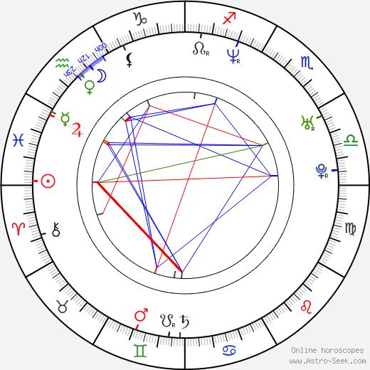 Luďka Kuralová tema natale, oroscopo, Luďka Kuralová oroscopi gratuiti, astrologia