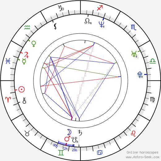 Marc Gené birth chart, Marc Gené astro natal horoscope, astrology