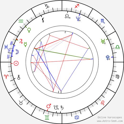 Маркус Кэмби Marcus Camby день рождения гороскоп, Marcus Camby Натальная карта онлайн