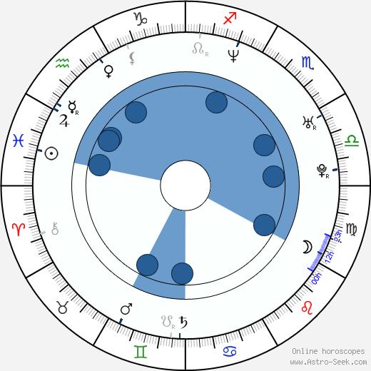 Marek Žežulka wikipedia, horoscope, astrology, instagram
