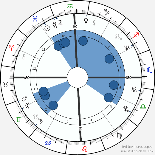 Marilise Krentkowski wikipedia, horoscope, astrology, instagram