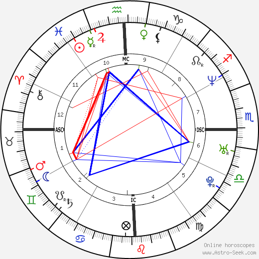 Marilise Krentkowski tema natale, oroscopo, Marilise Krentkowski oroscopi gratuiti, astrologia