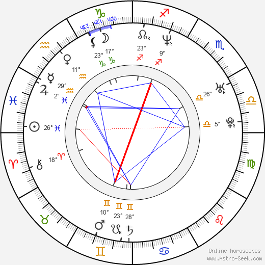 Marisa Coughlan birth chart, biography, wikipedia 2020, 2021