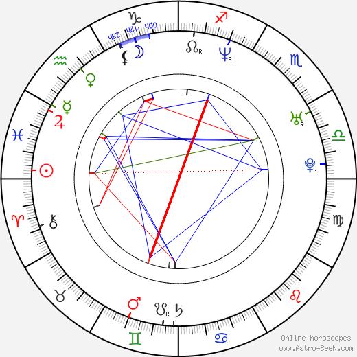 Marisa Coughlan birth chart, Marisa Coughlan astro natal horoscope, astrology