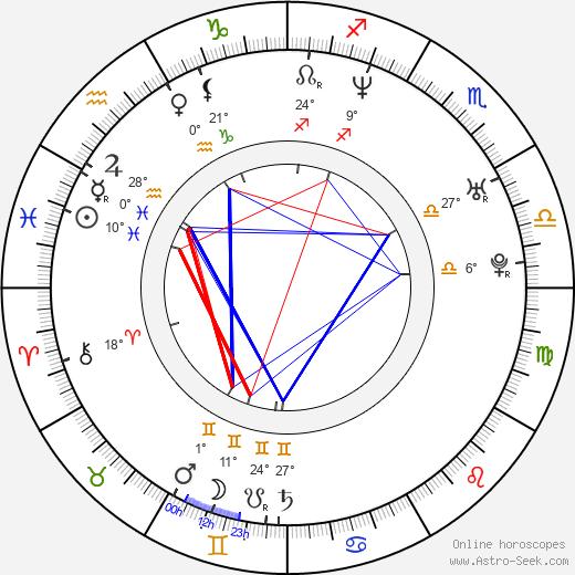 Mark-Paul Gosselaar birth chart, biography, wikipedia 2018, 2019
