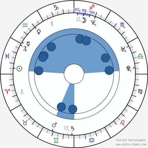 Markus wikipedia, horoscope, astrology, instagram