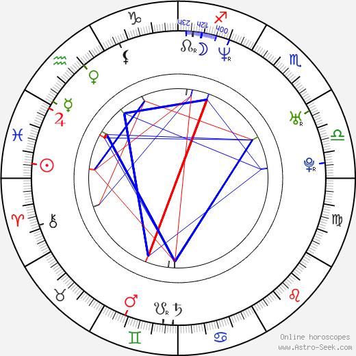 Markus день рождения гороскоп, Markus Натальная карта онлайн