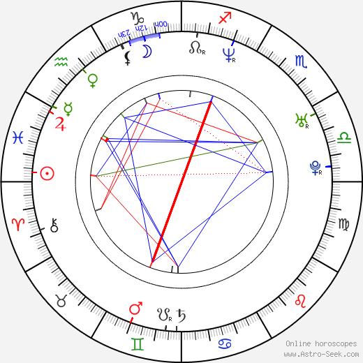 Martin Mareček tema natale, oroscopo, Martin Mareček oroscopi gratuiti, astrologia